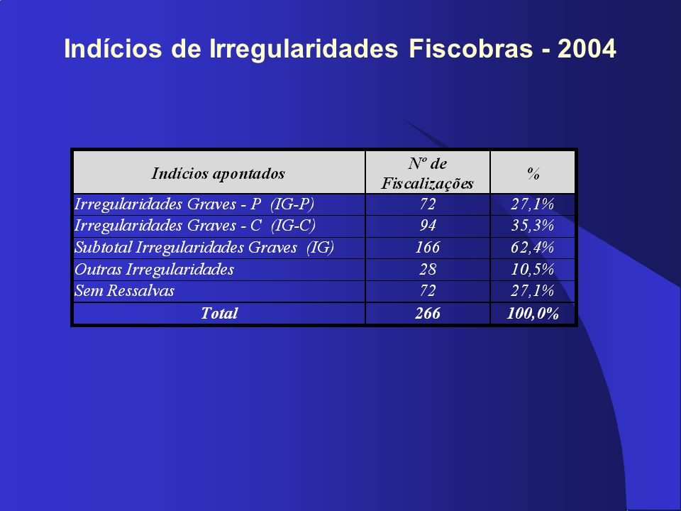 Indícios de Irregularidades Fiscobras - 2004