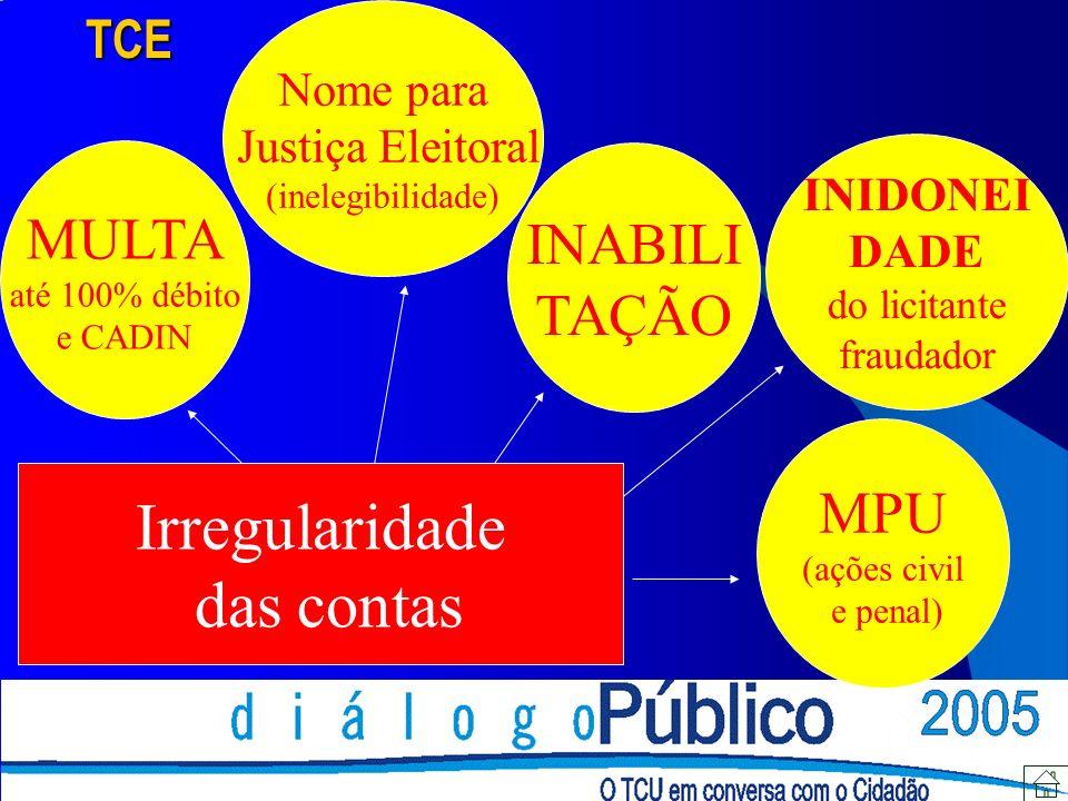 MULTA até 100% débito e CADIN INIDONEI DADE do licitante fraudador INABILI TAÇÃO Nome para Justiça Eleitoral (inelegibilidade) Irregularidade das contasTCE MPU (ações civil e penal)