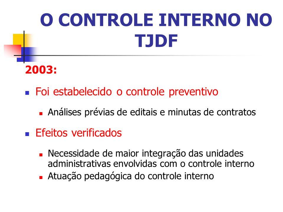 O CONTROLE INTERNO NO TJDF 2003: Foi estabelecido o controle preventivo Análises prévias de editais e minutas de contratos Efeitos verificados Necessidade de maior integração das unidades administrativas envolvidas com o controle interno Atuação pedagógica do controle interno