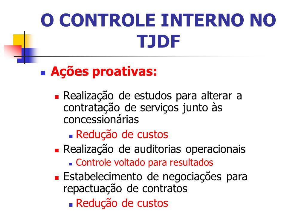 O CONTROLE INTERNO NO TJDF Ações proativas: Realização de estudos para alterar a contratação de serviços junto às concessionárias Redução de custos Re
