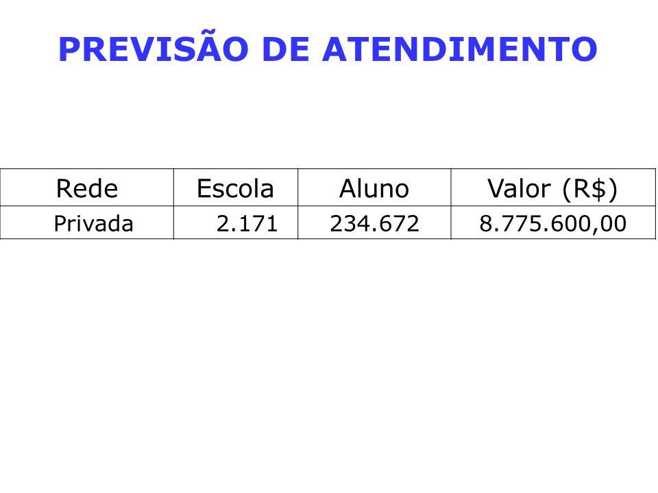 PREVISÃO DE ATENDIMENTO RedeEscolaAlunoValor (R$) Privada 2.171234.6728.775.600,00