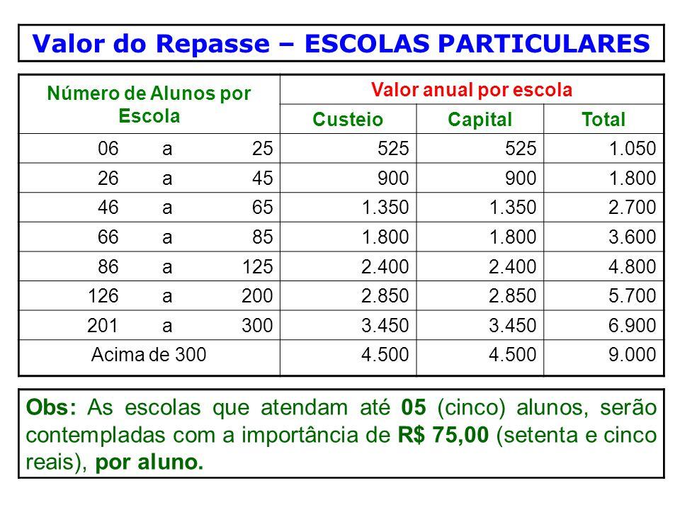 Valor do Repasse – ESCOLAS PARTICULARES Número de Alunos por Escola Valor anual por escola CusteioCapitalTotal 06a25 525 1.050 26a45 900 1.800 46a65 1