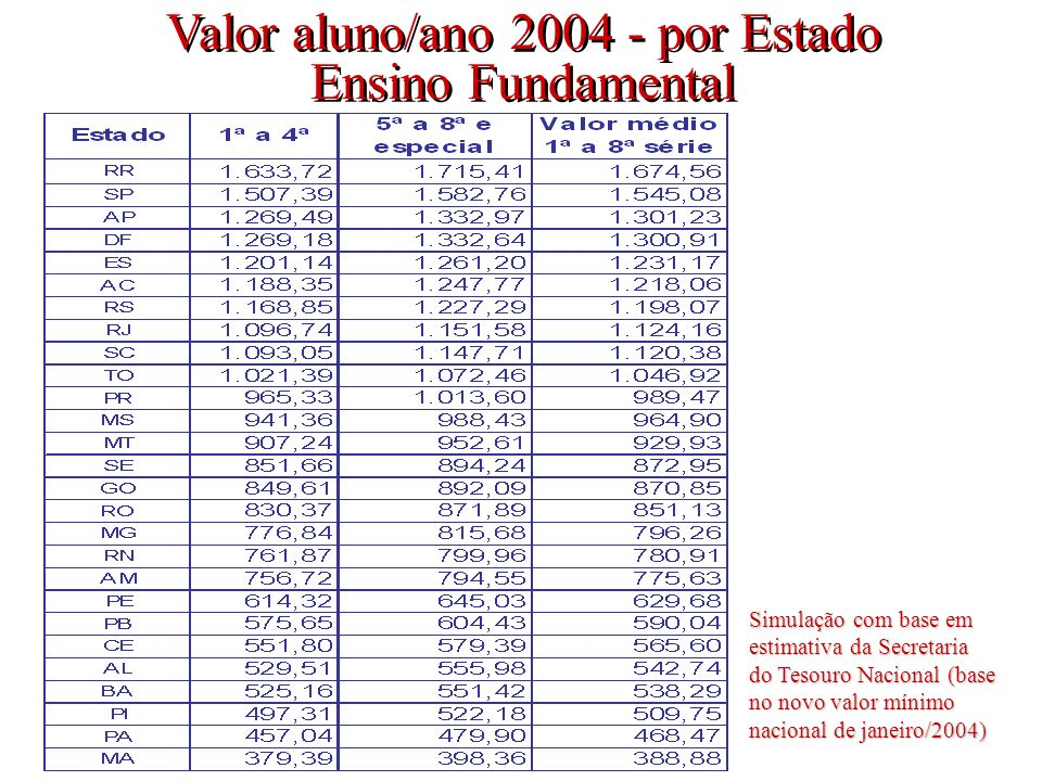 Valor aluno/ano 2004 - por Estado Ensino Fundamental Valor aluno/ano 2004 - por Estado Ensino Fundamental Simulação com base em estimativa da Secretaria do Tesouro Nacional (base no novo valor mínimo nacional de janeiro/2004) 10