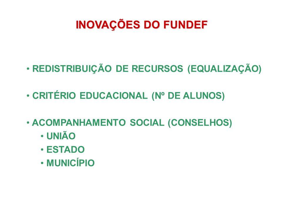 INOVAÇÕES DO FUNDEF REDISTRIBUIÇÃO DE RECURSOS (EQUALIZAÇÃO) CRITÉRIO EDUCACIONAL (Nº DE ALUNOS) ACOMPANHAMENTO SOCIAL (CONSELHOS) UNIÃO ESTADO MUNICÍPIO