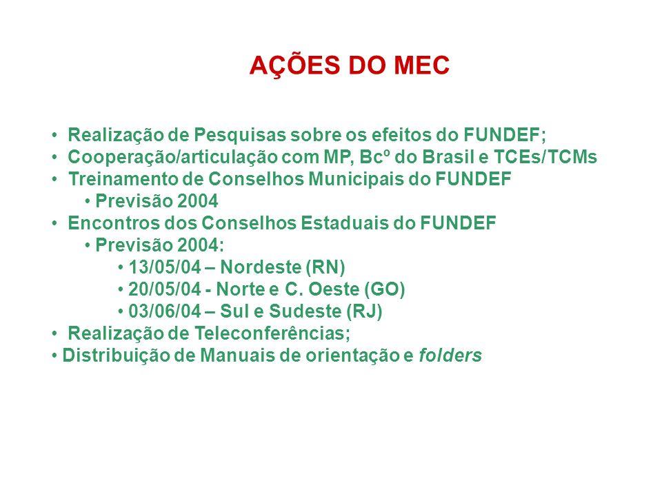AÇÕES DO MEC Realização de Pesquisas sobre os efeitos do FUNDEF; Cooperação/articulação com MP, Bcº do Brasil e TCEs/TCMs Treinamento de Conselhos Municipais do FUNDEF Previsão 2004 Encontros dos Conselhos Estaduais do FUNDEF Previsão 2004: 13/05/04 – Nordeste (RN) 20/05/04 - Norte e C.