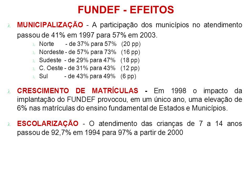 FUNDEF - EFEITOS MUNICIPALIZAÇÃO - A participação dos municípios no atendimento passou de 41% em 1997 para 57% em 2003.