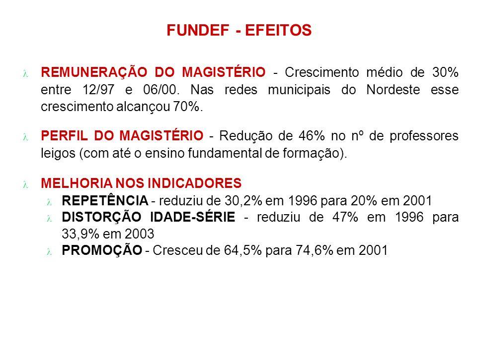 FUNDEF - EFEITOS REMUNERAÇÃO DO MAGISTÉRIO - Crescimento médio de 30% entre 12/97 e 06/00.