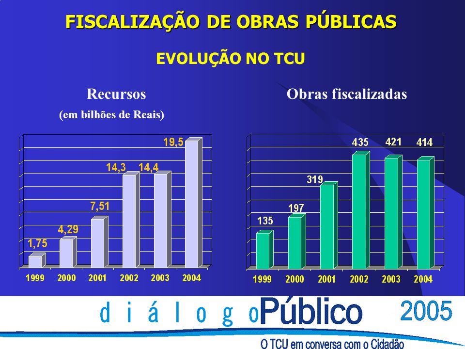 FISCALIZAÇÃO DE OBRAS PÚBLICAS RecursosObras fiscalizadas EVOLUÇÃO NO TCU (em bilhões de Reais)