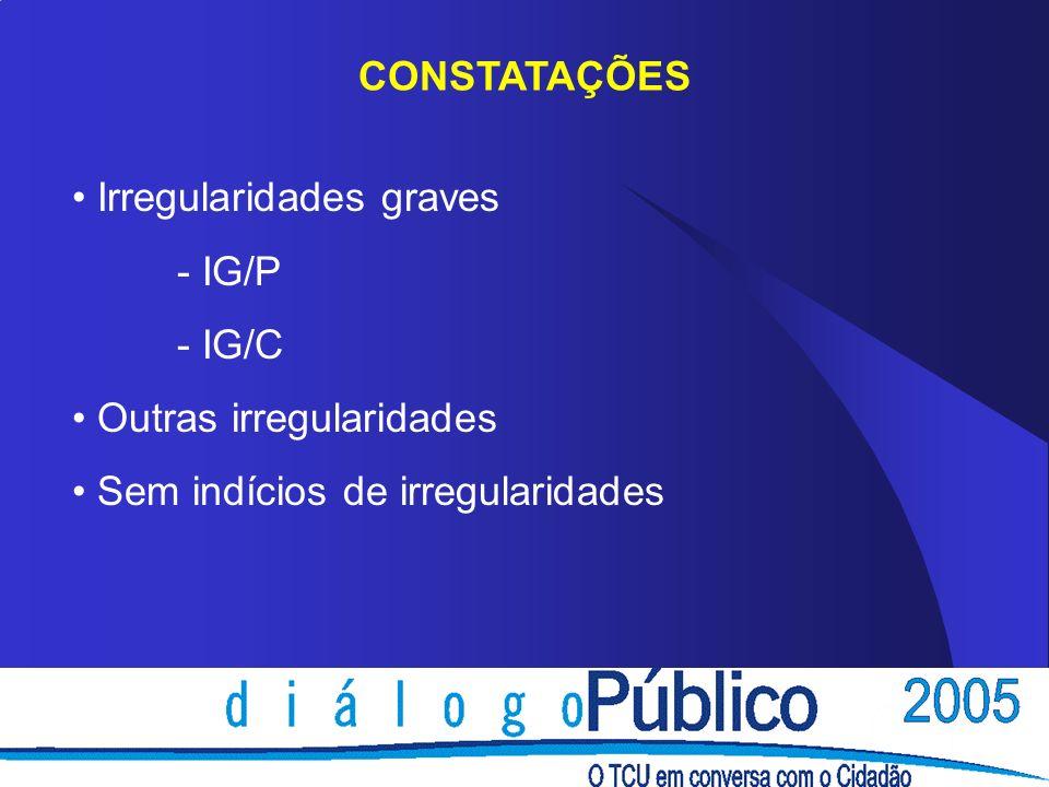 CONSTATAÇÕES Irregularidades graves - IG/P - IG/C Outras irregularidades Sem indícios de irregularidades