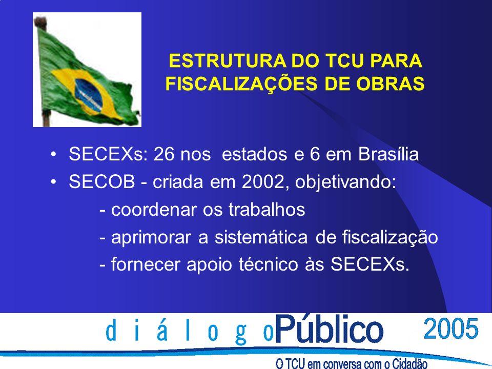 ESTRUTURA DO TCU PARA FISCALIZAÇÕES DE OBRAS SECEXs: 26 nos estados e 6 em Brasília SECOB - criada em 2002, objetivando: - coordenar os trabalhos - ap