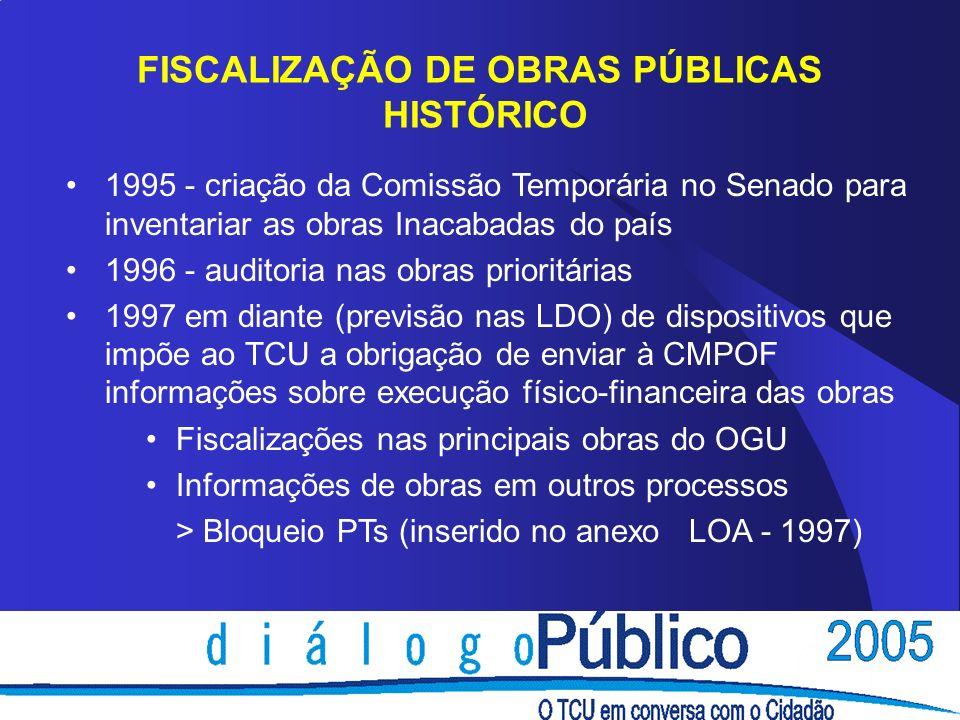 FISCALIZAÇÃO DE OBRAS PÚBLICAS HISTÓRICO 1995 - criação da Comissão Temporária no Senado para inventariar as obras Inacabadas do país 1996 - auditoria