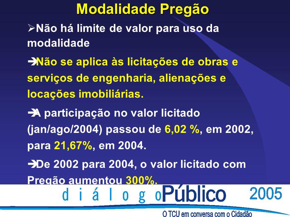 Modalidade Pregão Não há limite de valor para uso da modalidade è Não se aplica às licitações de obras e serviços de engenharia, alienações e locações imobiliárias.