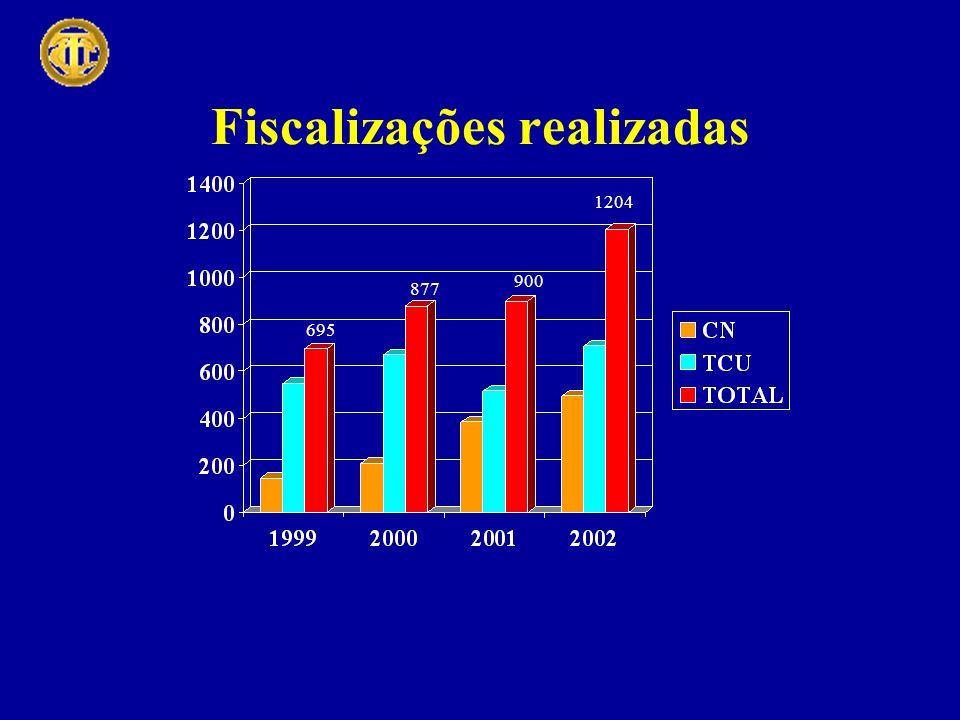 Fiscalizações realizadas 695 877 900 1204