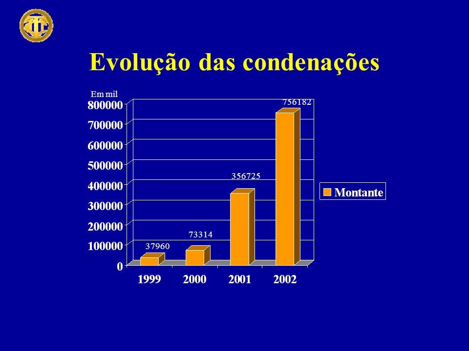 Evolução das condenações Em mil 37960 73314 356725 756182