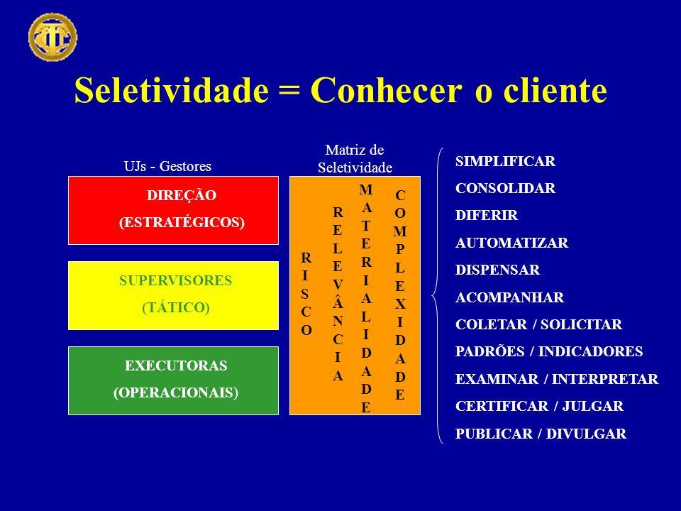 Seletividade = Conhecer o cliente SIMPLIFICAR CONSOLIDAR DIFERIR AUTOMATIZAR DISPENSAR ACOMPANHAR COLETAR / SOLICITAR PADRÕES / INDICADORES EXAMINAR / INTERPRETAR CERTIFICAR / JULGAR PUBLICAR / DIVULGAR EXECUTORAS (OPERACIONAIS) SUPERVISORES (TÁTICO) DIREÇÃO (ESTRATÉGICOS) UJs - Gestores RISCORISCO RELEVÂNCIARELEVÂNCIA MATERIALIDADEMATERIALIDADE COMPLEXIDADECOMPLEXIDADE Matriz de Seletividade