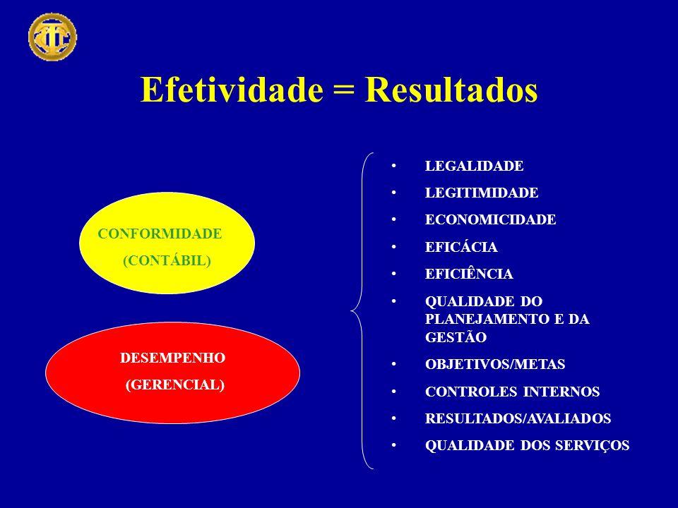 Efetividade = Resultados LEGALIDADE LEGITIMIDADE ECONOMICIDADE EFICÁCIA EFICIÊNCIA QUALIDADE DO PLANEJAMENTO E DA GESTÃO OBJETIVOS/METAS CONTROLES INTERNOS RESULTADOS/AVALIADOS QUALIDADE DOS SERVIÇOS CONFORMIDADE (CONTÁBIL) DESEMPENHO (GERENCIAL)