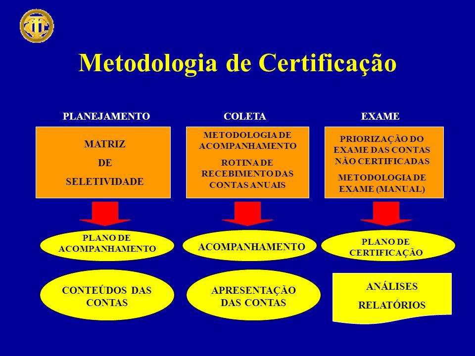 Metodologia de Certificação COLETA METODOLOGIA DE ACOMPANHAMENTO ROTINA DE RECEBIMENTO DAS CONTAS ANUAIS ACOMPANHAMENTO APRESENTAÇÃO DAS CONTAS EXAME PRIORIZAÇÃO DO EXAME DAS CONTAS NÃO CERTIFICADAS METODOLOGIA DE EXAME (MANUAL) PLANO DE CERTIFICAÇÃO ANÁLISES RELATÓRIOS PLANEJAMENTO PLANO DE ACOMPANHAMENTO CONTEÚDOS DAS CONTAS MATRIZ DE SELETIVIDADE