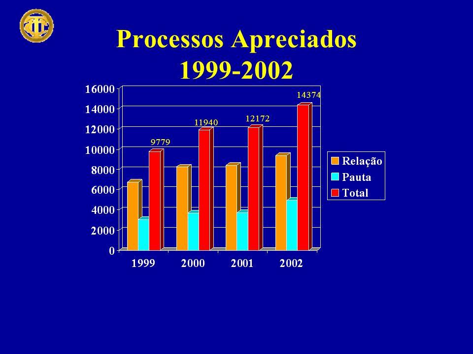 Processos Apreciados 1999-2002 9779 11940 12172 14374