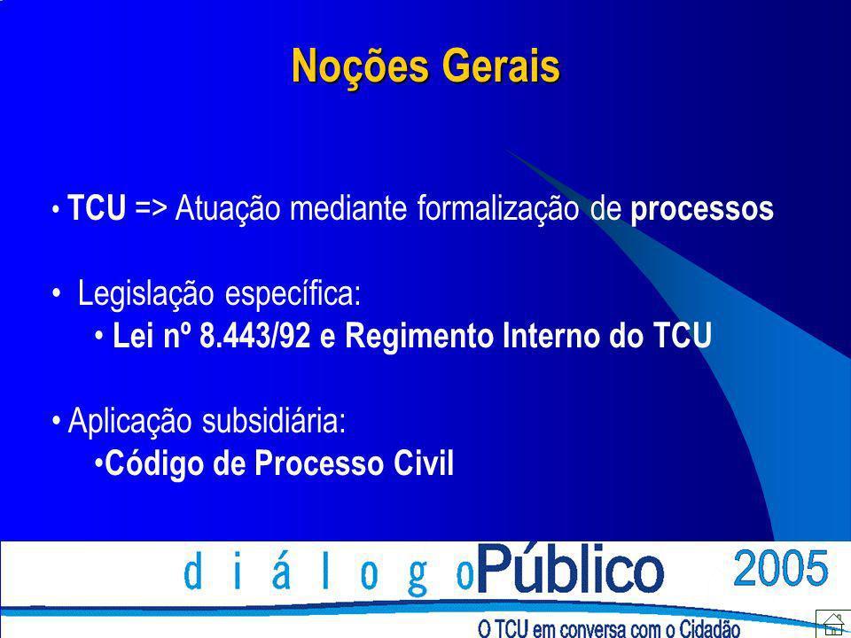 Noções Gerais TCU => Atuação mediante formalização de processos Legislação específica: Lei nº 8.443/92 e Regimento Interno do TCU Aplicação subsidiári