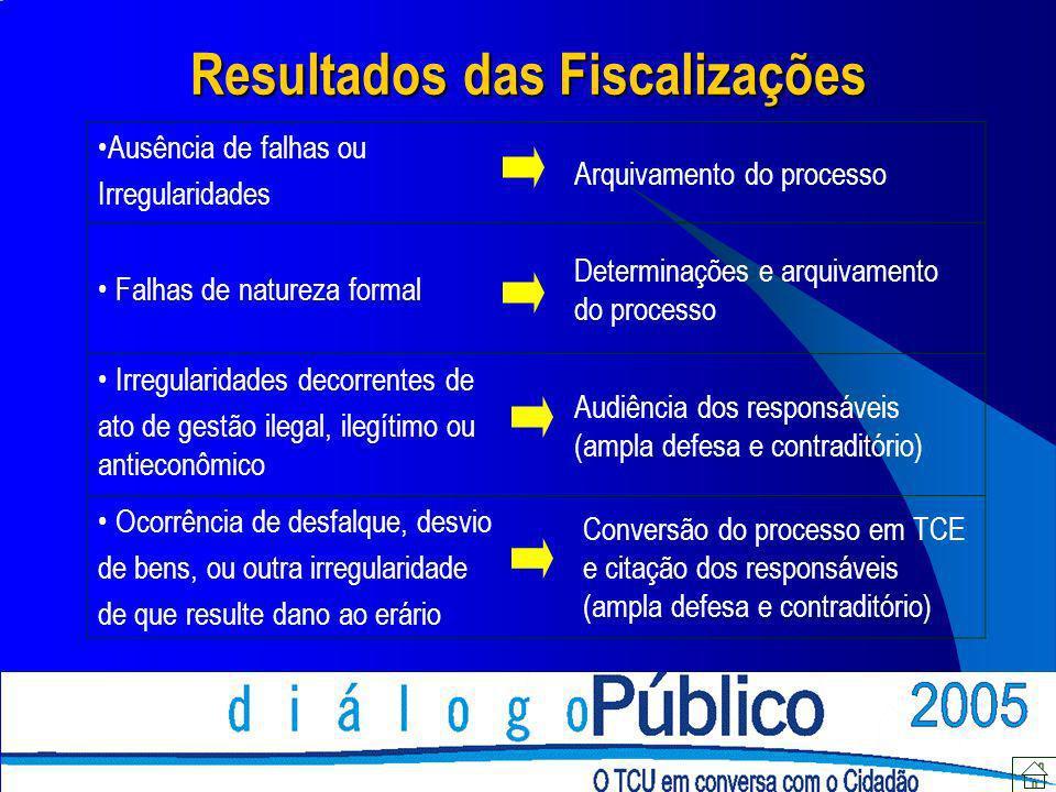 Resultados das Fiscalizações Ausência de falhas ou Irregularidades Arquivamento do processo Falhas de natureza formal Determinações e arquivamento do