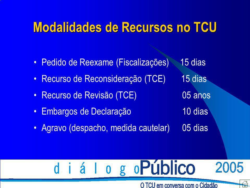 Modalidades de Recursos no TCU Pedido de Reexame (Fiscalizações) 15 dias Recurso de Reconsideração (TCE) 15 dias Recurso de Revisão (TCE) 05 anos Emba
