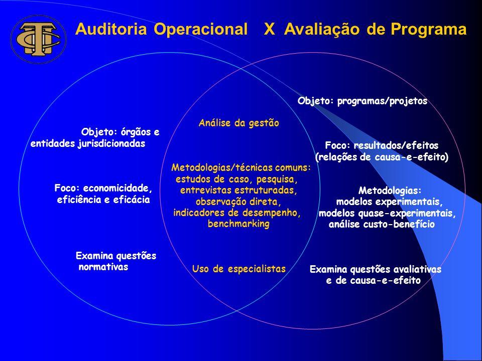 Auditoria Operacional X Avaliação de Programa Análise da gestão Metodologias/técnicas comuns: estudos de caso, pesquisa, entrevistas estruturadas, obs