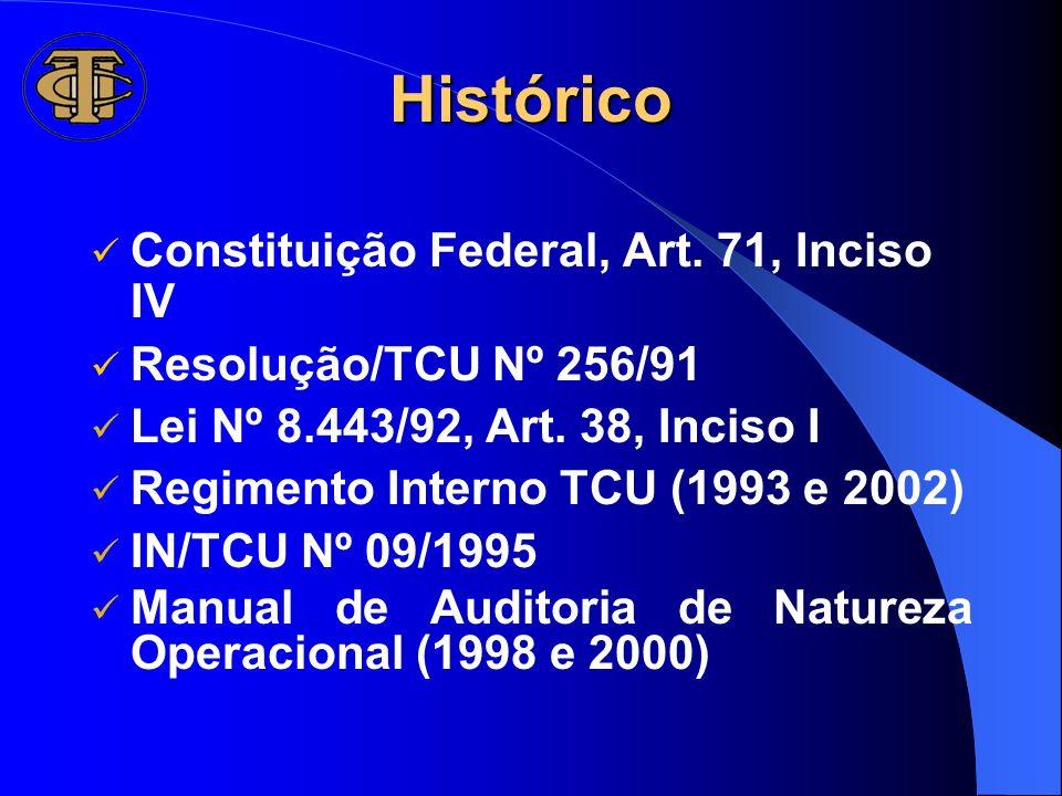 Histórico Constituição Federal, Art. 71, Inciso IV Resolução/TCU Nº 256/91 Lei Nº 8.443/92, Art. 38, Inciso I Regimento Interno TCU (1993 e 2002) IN/T