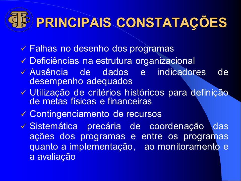 PRINCIPAIS CONSTATAÇÕES Falhas no desenho dos programas Deficiências na estrutura organizacional Ausência de dados e indicadores de desempenho adequad