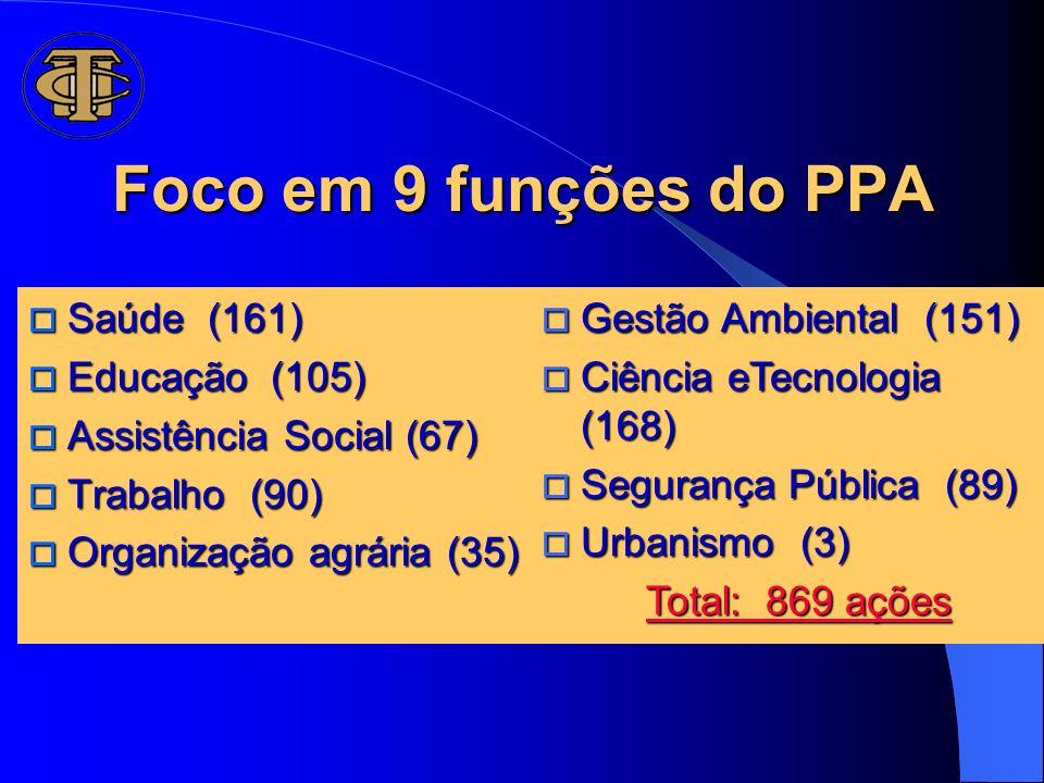 Foco em 9 funções do PPA o Saúde (161) o Educação (105) o Assistência Social (67) o Trabalho (90) o Organização agrária (35) o Gestão Ambiental (151)