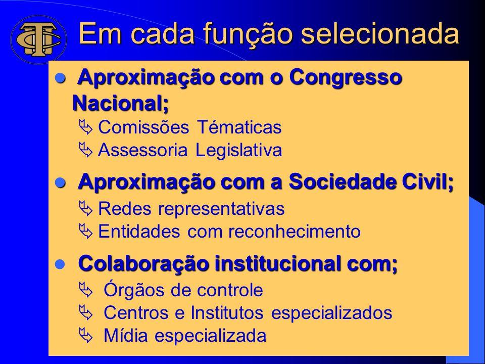 Em cada função selecionada Aproximação com o Congresso Nacional; Aproximação com o Congresso Nacional; Ä Comissões Tématicas Ä Assessoria Legislativa
