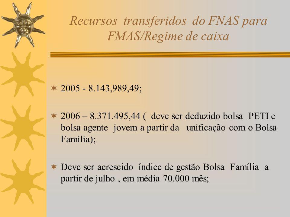 Recursos transferidos do FNAS para FMAS/Regime de caixa 2005 - 8.143,989,49; 2006 – 8.371.495,44 ( deve ser deduzido bolsa PETI e bolsa agente jovem a