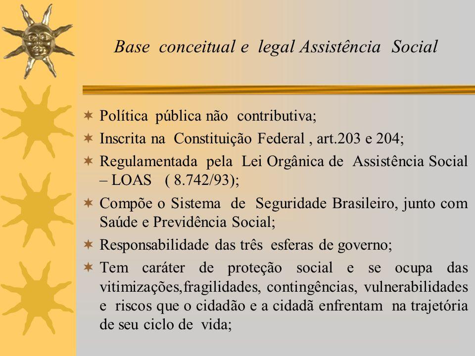 Base conceitual e legal Assistência Social Política pública não contributiva; Inscrita na Constituição Federal, art.203 e 204; Regulamentada pela Lei