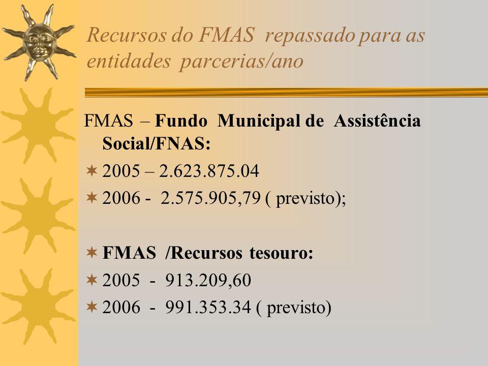 Recursos do FMAS repassado para as entidades parcerias/ano FMAS – Fundo Municipal de Assistência Social/FNAS: 2005 – 2.623.875.04 2006 - 2.575.905,79