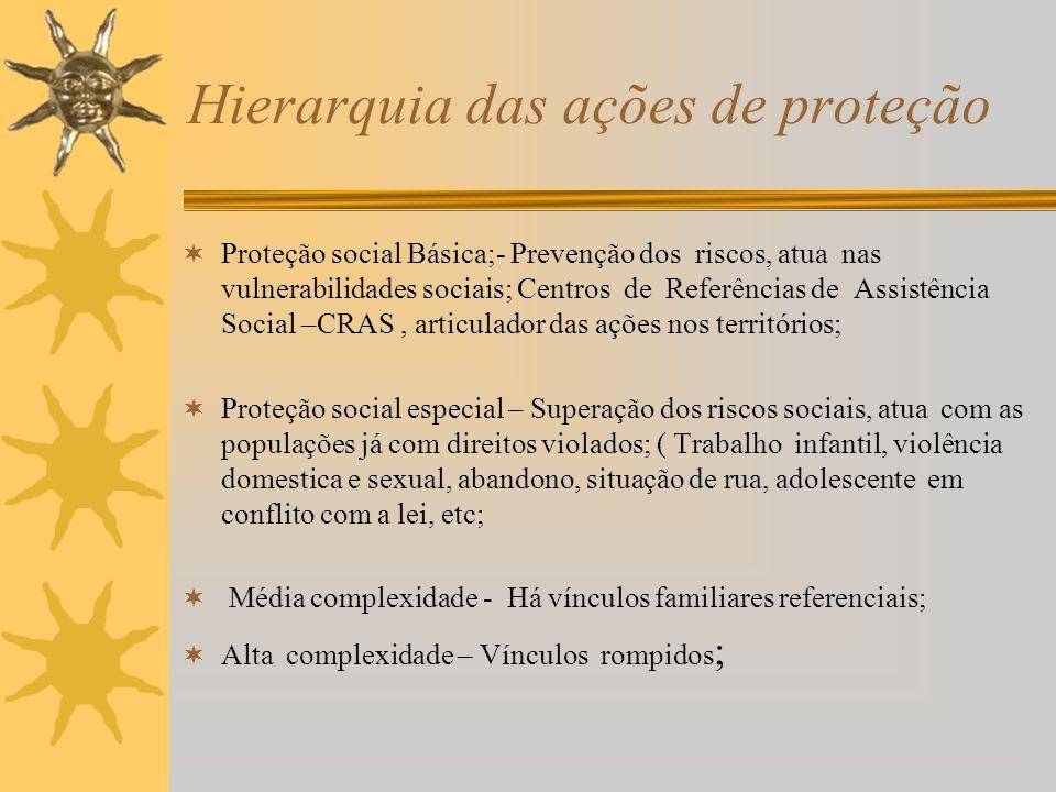 Hierarquia das ações de proteção Proteção social Básica;- Prevenção dos riscos, atua nas vulnerabilidades sociais; Centros de Referências de Assistênc
