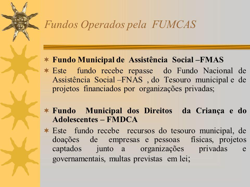 Estrutura programática da FUMCAS /PPA –2006 -2009 Proteção básica: Proteção Básica à criança, ao adolescente e à juventude ;(FMAS) Atenção Integral às famílias /CRAS ( FMAS) Apoio a pessoa Idosa ;(FMAS) Inclusão produtiva;(FMAS) Apoio à revisão e concessão dos benefícios assistenciais;(FMAS) Programas de apoio a gestão do SUAS: Gestão e qualificação da política e do Sistema Único da Assistência Social ;(FMAS); Apoio administrativo;(FUMCAS);