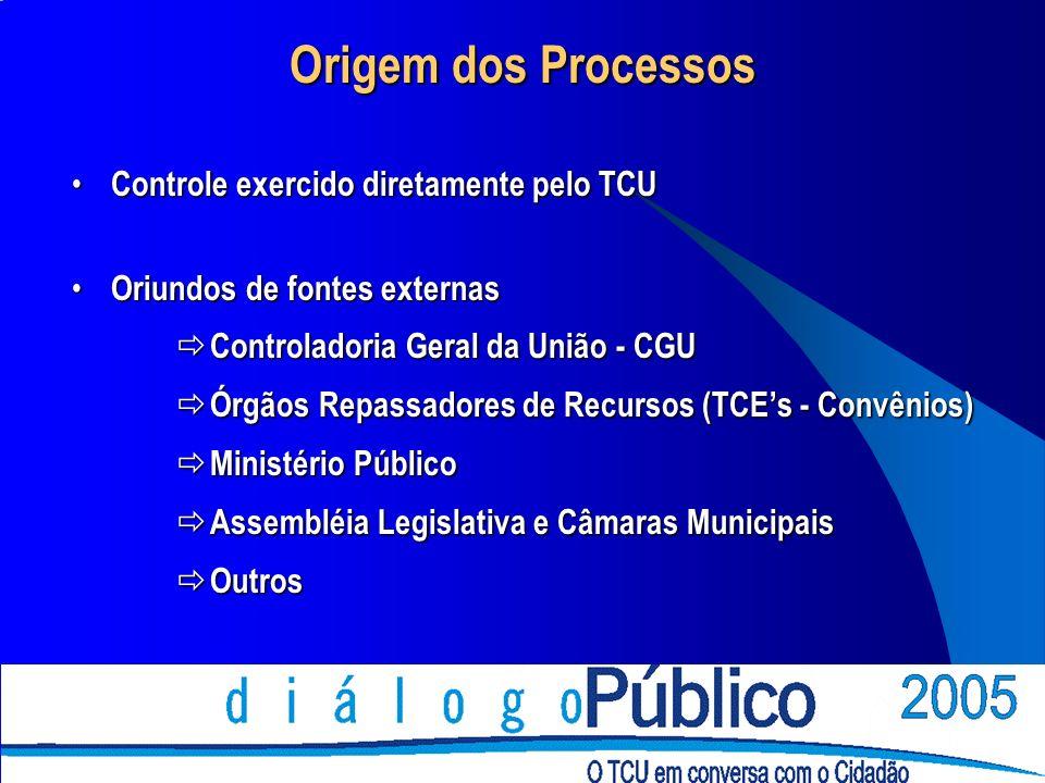 Origem dos Processos Controle exercido diretamente pelo TCU Controle exercido diretamente pelo TCU Oriundos de fontes externas Oriundos de fontes externas Controladoria Geral da União - CGU Controladoria Geral da União - CGU Órgãos Repassadores de Recursos (TCEs - Convênios) Órgãos Repassadores de Recursos (TCEs - Convênios) Ministério Público Ministério Público Assembléia Legislativa e Câmaras Municipais Assembléia Legislativa e Câmaras Municipais Outros Outros