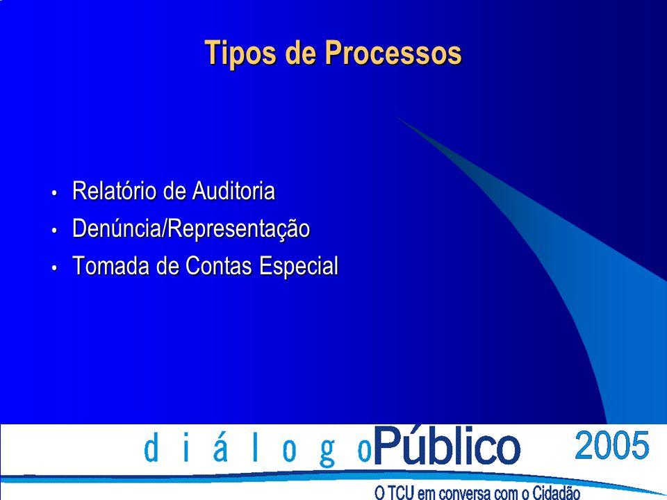 Tipos de Processos Relatório de Auditoria Relatório de Auditoria Denúncia/Representação Denúncia/Representação Tomada de Contas Especial Tomada de Contas Especial