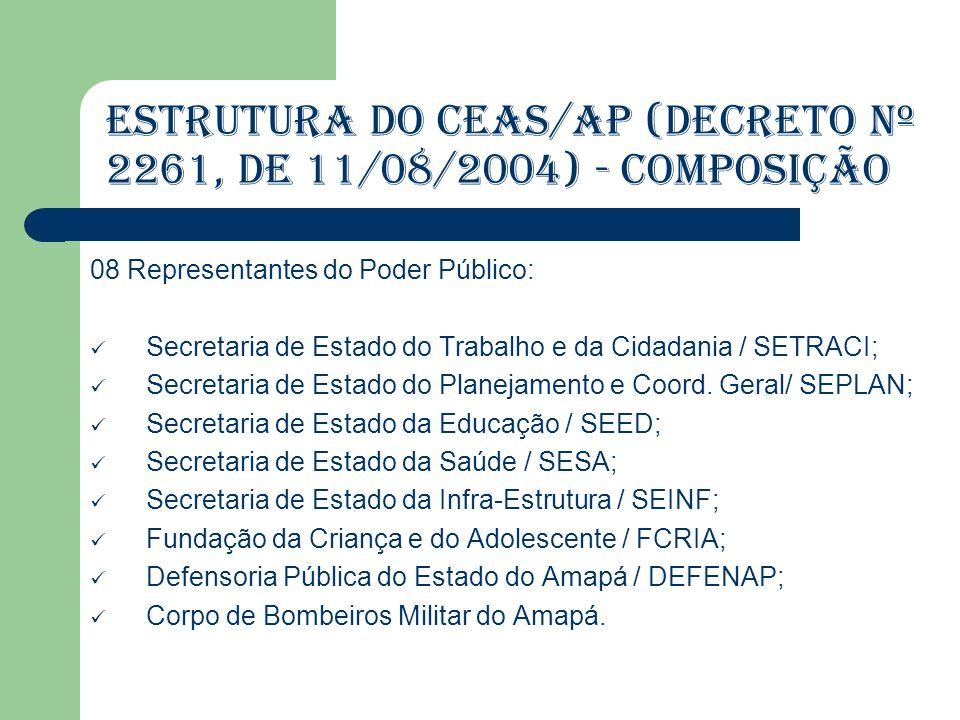 Dados Sobre os Conselhos de Assistência Social no Amapá: ASPECTO: Funcionamento e Estruturação Os 16 Municípios do Estado dispõem de Conselhos de Assistência Social Todos têm composição paritária.