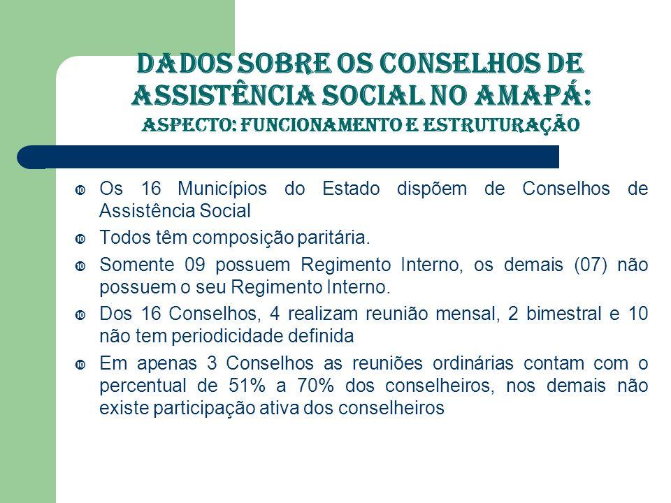 Dados Sobre os Conselhos de Assistência Social no Amapá: ASPECTO: Funcion.