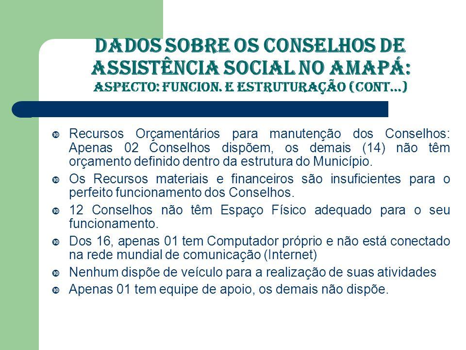 Dados Sobre os Conselhos de Assistência Social no Amapá: ASPECTO: Controle Social e Financiamento 99% dos Conselhos existentes no Estado, não publicam suas deliberações.