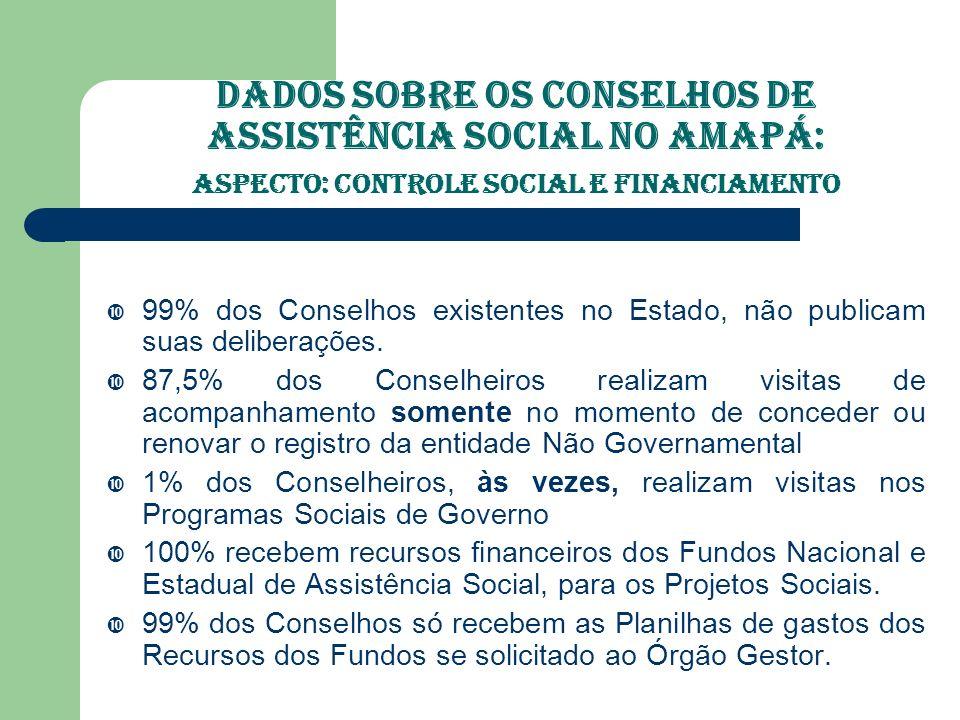 Dados Sobre os Conselhos de Assistência Social no Amapá: ASPECTO: Capacitação 75% dos Conselhos pesquisados não realizaram nenhuma capacitação aos seus membros.