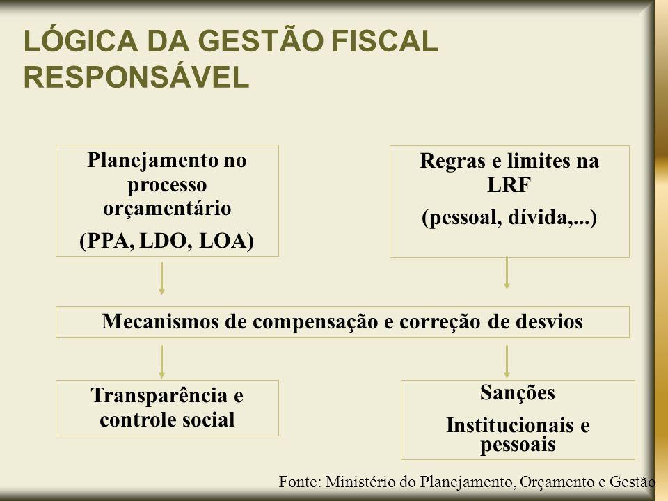 Lei de Responsabilidade Fiscal Planejamento (arts.