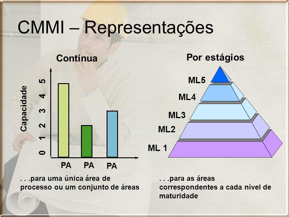 CMMI – Representações Por estágios ML 1 ML2 ML3 ML4 ML5...para as áreas correspondentes a cada nível de maturidade PA Capacidade 0 1 2 3 4 5 PA Contín