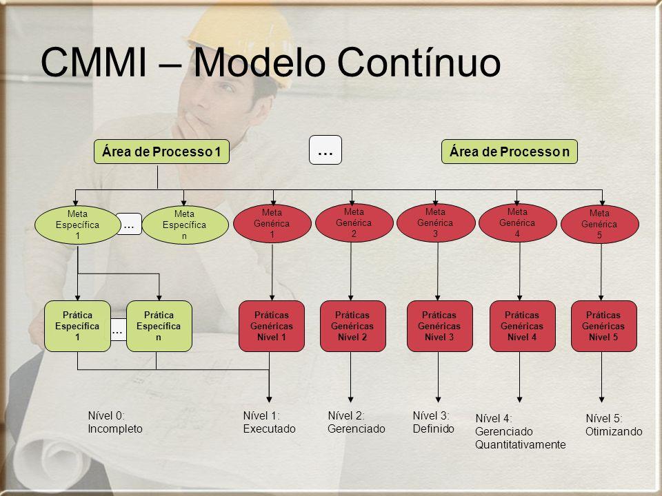 Nível 5: Otimizando … … Área de Processo 1 … Área de Processo n Meta Específica 1 Prática Específica 1 Prática Específica n Meta Específica n Meta Gen