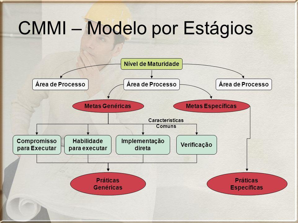 CMMI – Modelo por Estágios Nível de Maturidade Área de Processo Metas GenéricasMetas Específicas Compromisso para Executar Habilidade para executar Implementação direta Verificação Características Comuns Práticas Genéricas Práticas Específicas