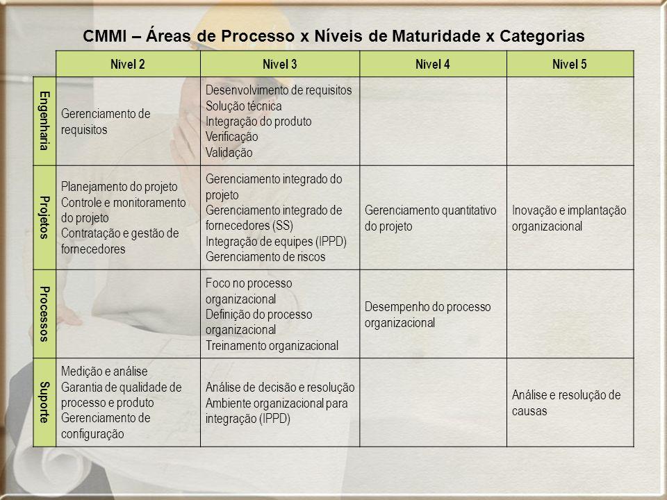 CMMI – Áreas de Processo x Níveis de Maturidade x Categorias Nível 2Nível 3Nível 4Nível 5 Engenharia Gerenciamento de requisitos Desenvolvimento de re