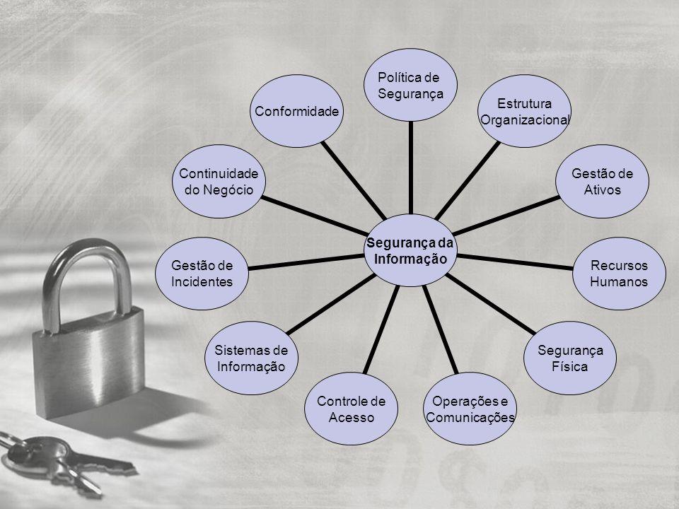 Segurança da Informação Política de Segurança Estrutura Organizacional Gestão de Ativos Recursos Humanos Segurança Física Operações e Comunicações Controle de Acesso Sistemas de Informação Gestão de Incidentes Continuidade do Negócio Conformidade