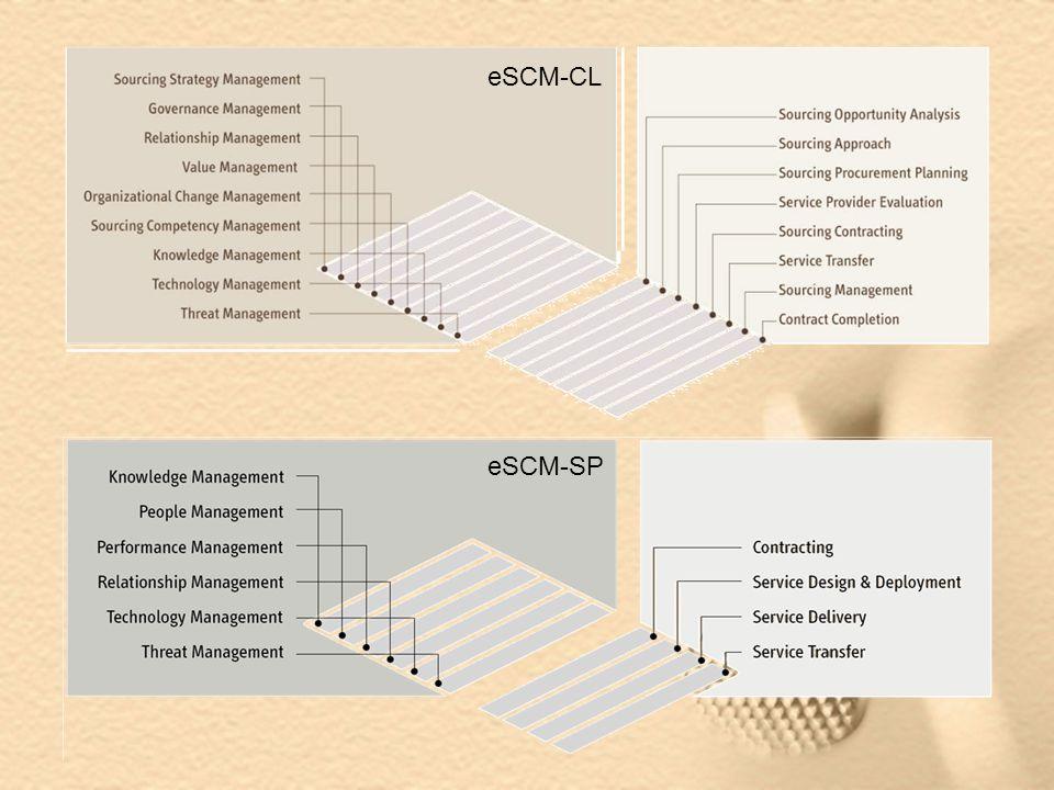eSCM-CL eSCM-SP