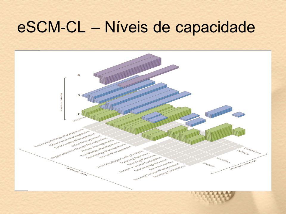 eSCM-CL – Níveis de capacidade