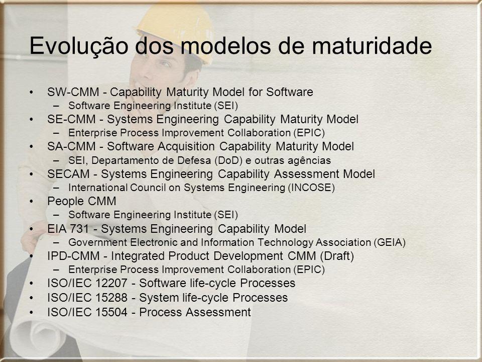 Evolução dos modelos de maturidade SW-CMM - Capability Maturity Model for Software –Software Engineering Institute (SEI) SE-CMM - Systems Engineering